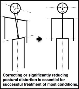 Correcting or significantly reducing postural distortion is essential for successful treatment of most conditions.